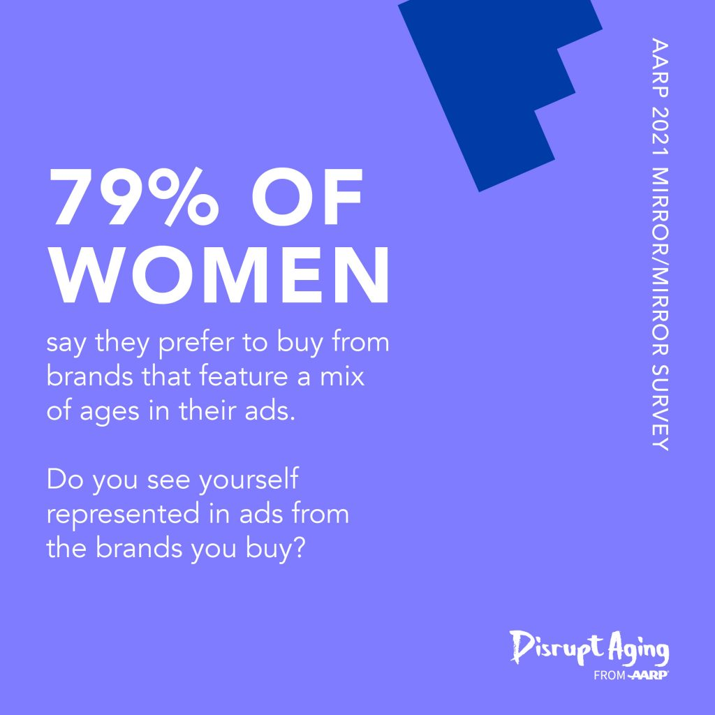 A survey of women's reflections on beauty, age, and media brought to you by AARP and Disrupt AgingⓇ : 79% of women prefer to buy from brands that feature a mix of ages in their ads.