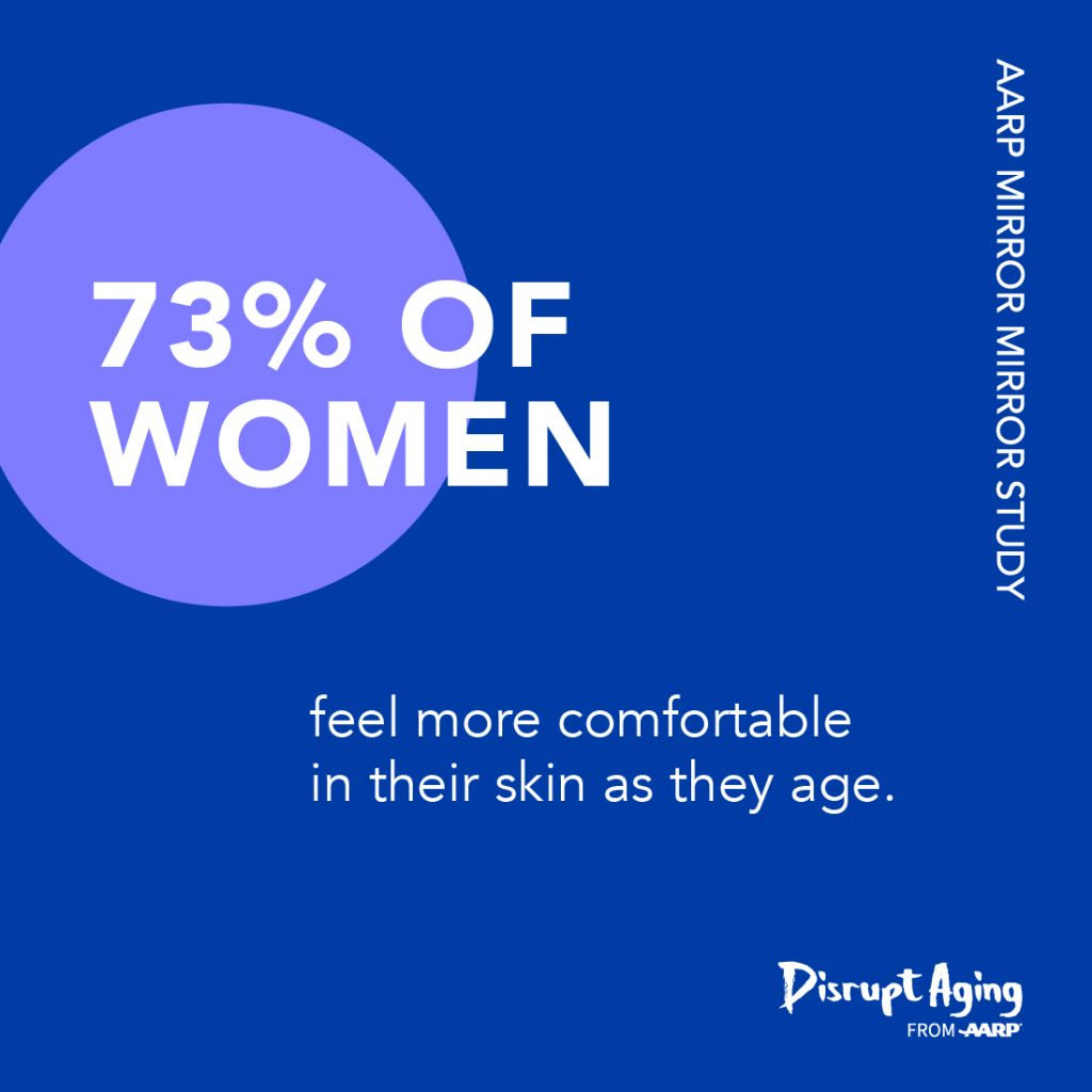A survey of women's reflections on beauty, age, and media brought to you by AARP and Disrupt AgingⓇ : 73% of women say they feel more comfortable in their skin as they age.